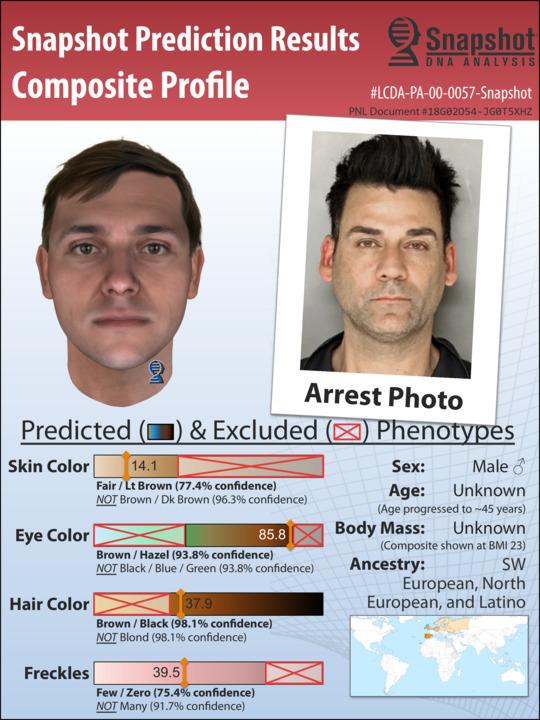 Police Predictions - Parabon® Snapshot® DNA Analysis Service