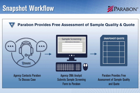 Parabon® Snapshot® DNA Analysis Service - Powered by Parabon